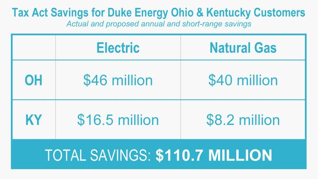 Duke Energy customers' projected tax act savings top $110 million in Ohio and Kentucky