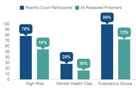 Reentry Participants
