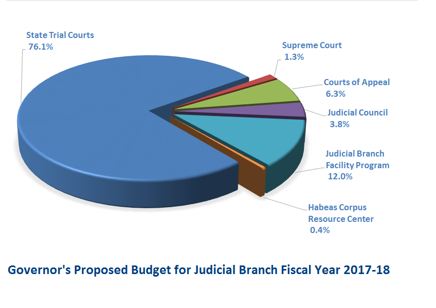 Branch Proposal FY17-18