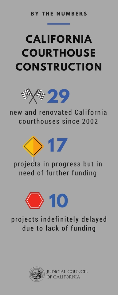 Courthouse Construction - By the Numbers