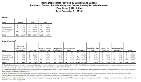 2017 Judicial Demographics Report