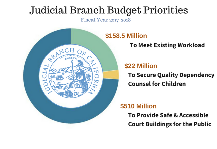 Judicial Branch Budget Priorities