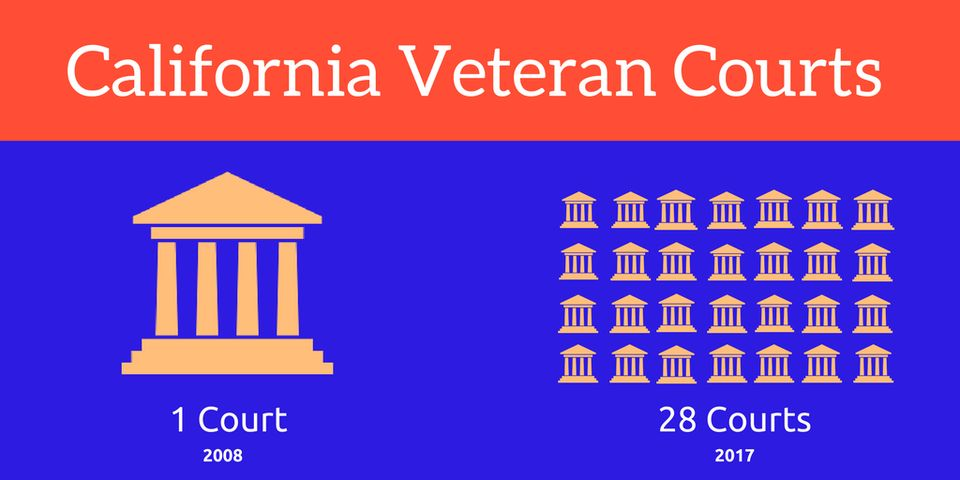 California Veteran Courts