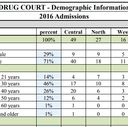 California's Collaborative Justice Courts