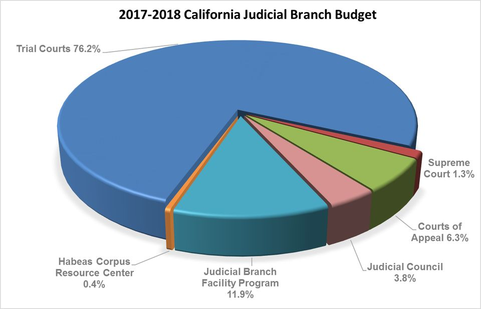 Judicial Branch Budget Fiscal Year 2017-2018