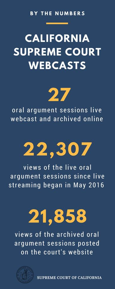 Supreme Court webcasts viewer statistics