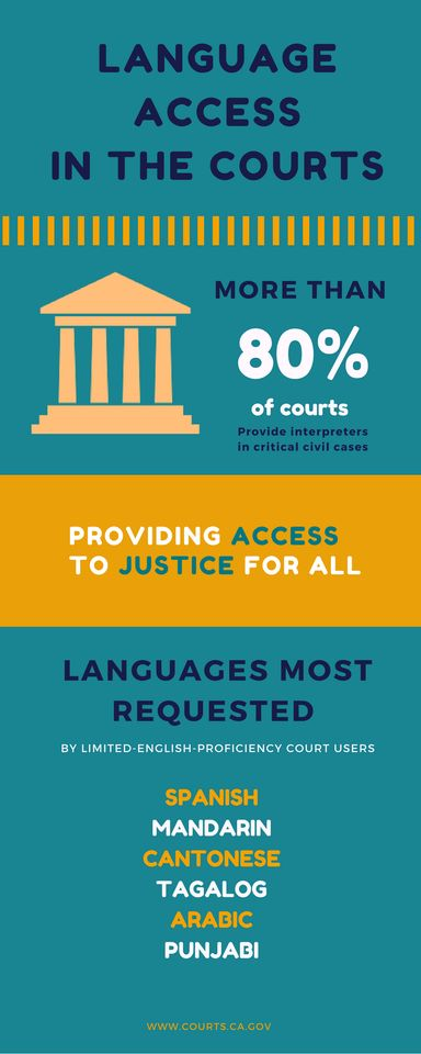 Language Access in the Courts