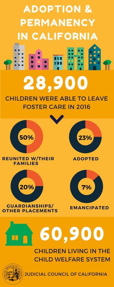 Adoption Month Infographic
