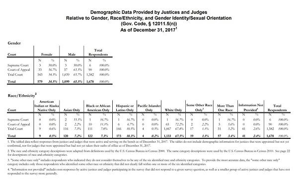 Judicial Demographic Data - 2018 release