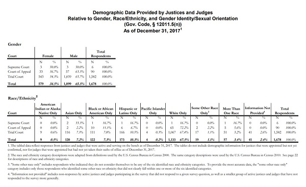 Judicial Demographic Data - 2018 release