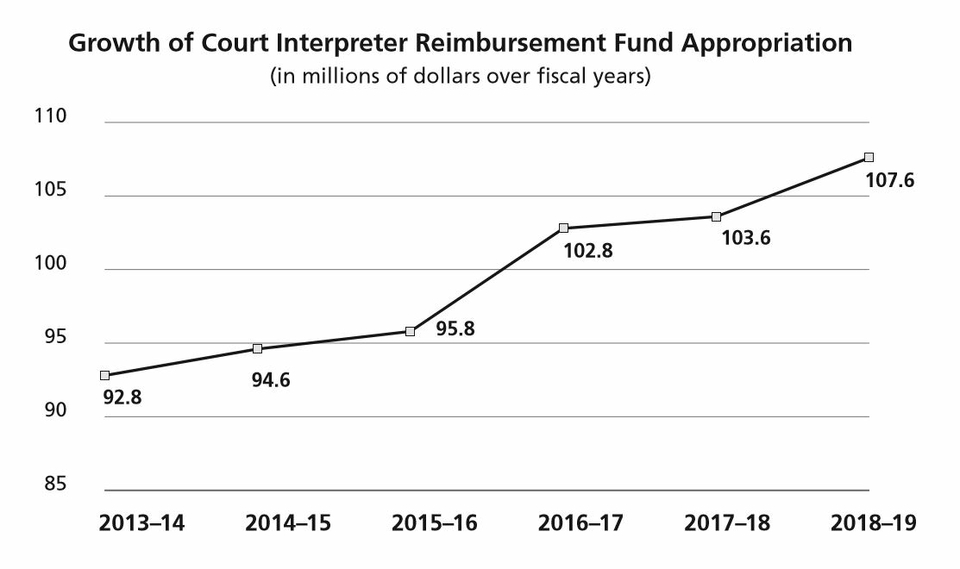 Court Interpreter Reimbursement Funding Increase