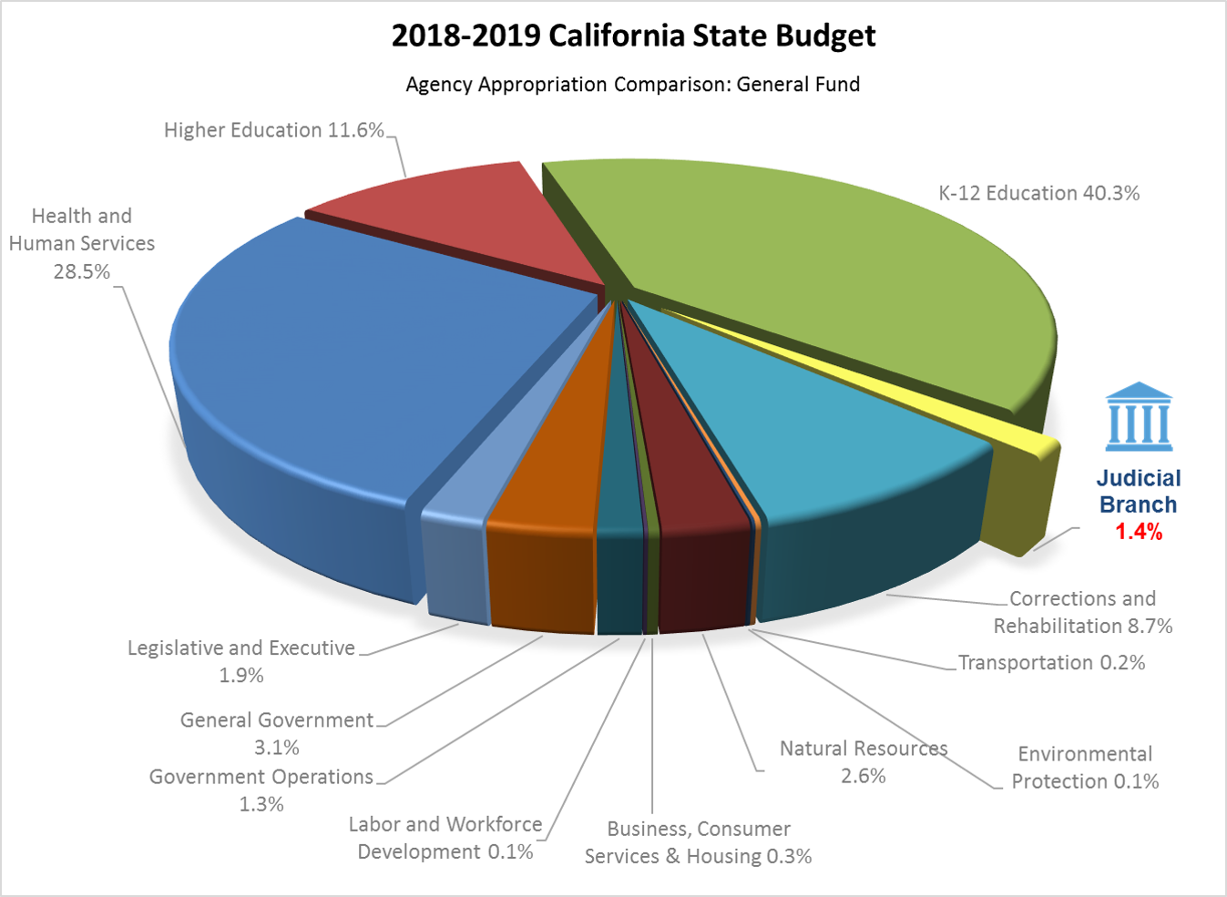 Budget for All 2018-2019