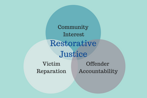 Restorative Practices As Alternative To >> Restorative Justice Healing California S Youth California Courts