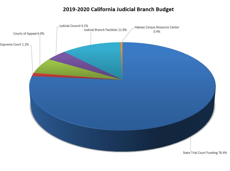 State Budget Fiscal Year 2019-2020 chart