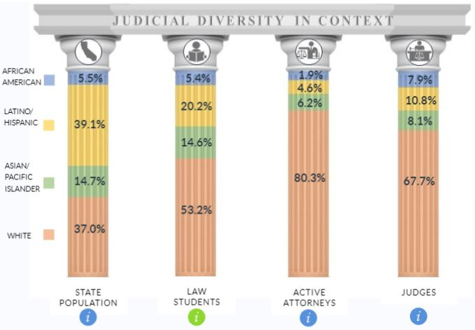 court columns display diversity statistics for law school, state bar, and the bench