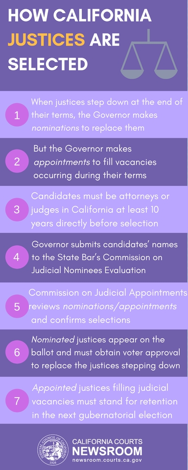 How California Justices Are Selected