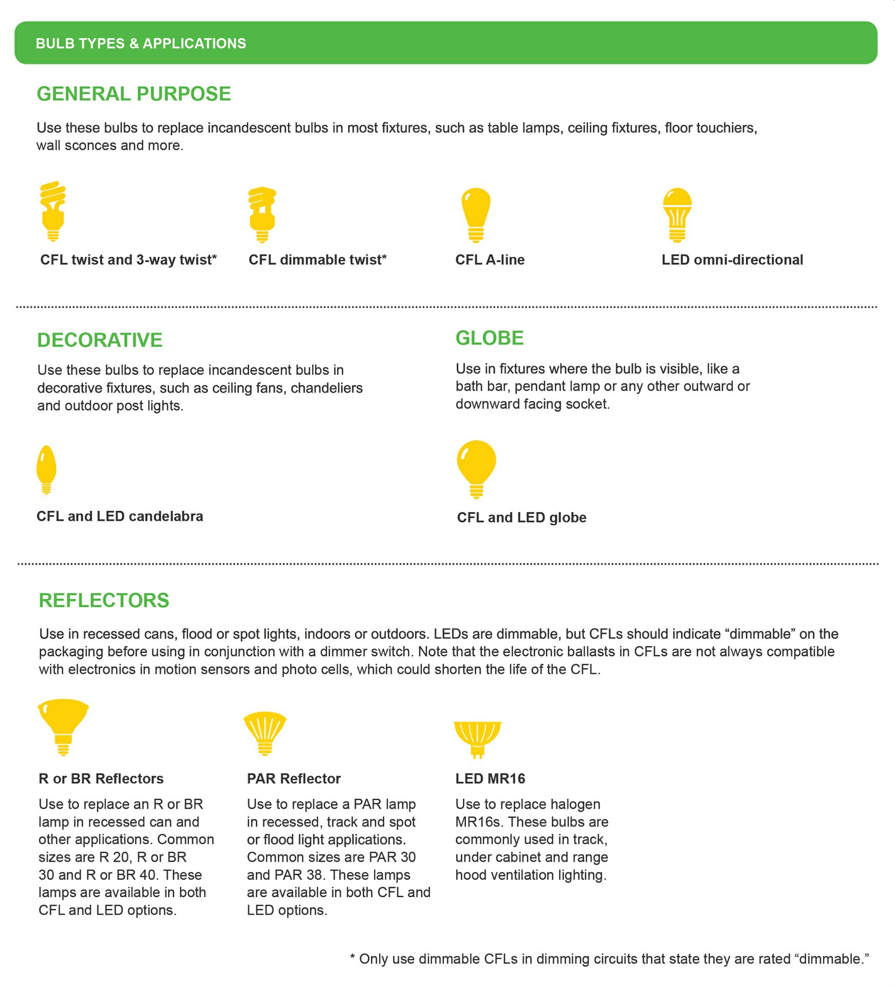This Tells You Just How Dramatically LEDs Are Taking Over The Energy Efficient  Bulb Market. And With Recent Improvements, LEDs Feel More Like Natural Light  ...