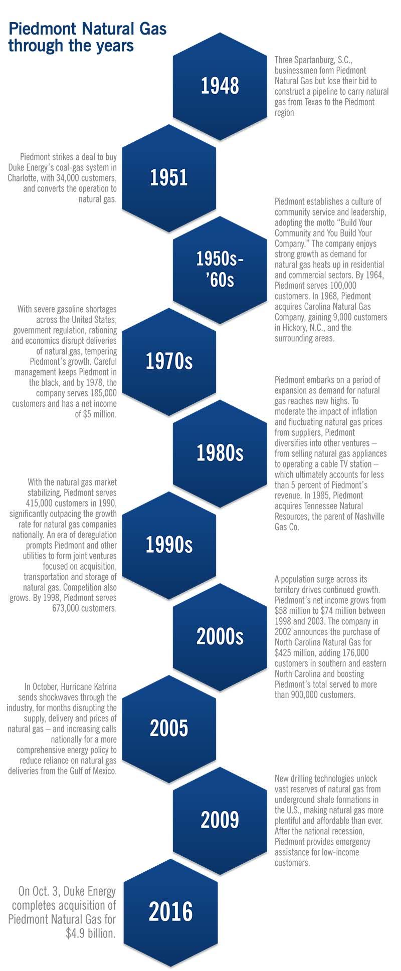PNG-Hist_Timeline