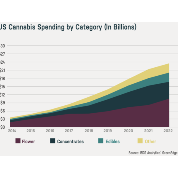 Anticipated spending in cannabis by product type. Source: BDS Analytics