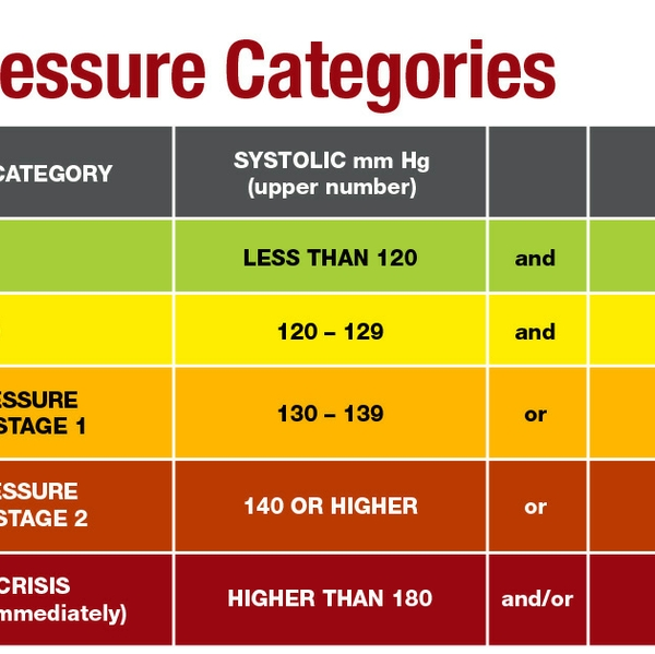 Blood+Pressure+Chart+1200x630