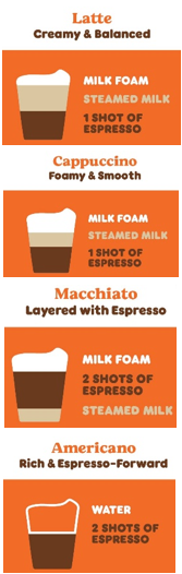Latte vs Cap Graphic