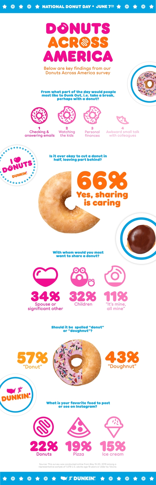 Donuts Across America Survey Infographic