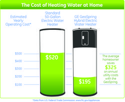 The Cost of Heating Water at Home