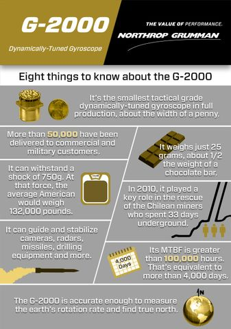 G-2000 Infographic