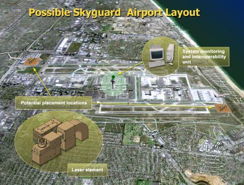 Skyguard Layout