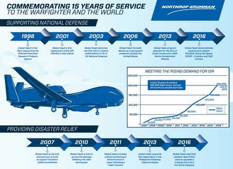 Northrop Grumman's Global Hawk System Marks 15 years of Supporting Warfighters