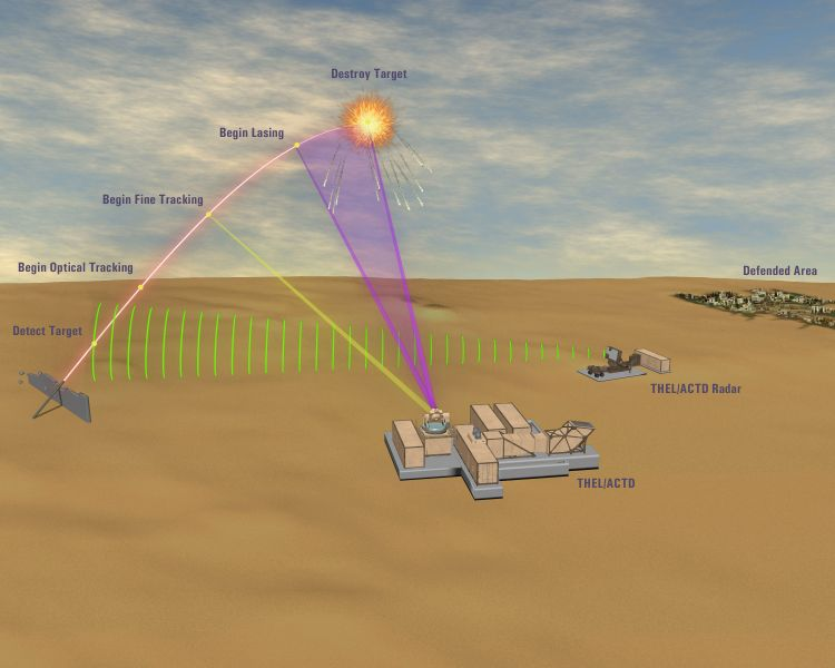 Tactical High Energy Laser (THEL)