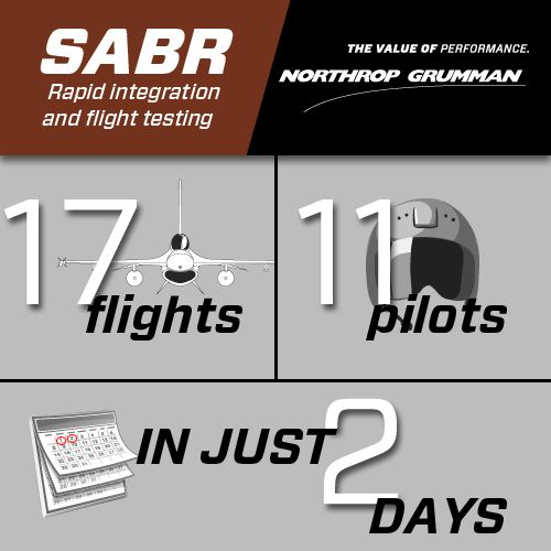 Scalable Agile Beam Radar (SABR)