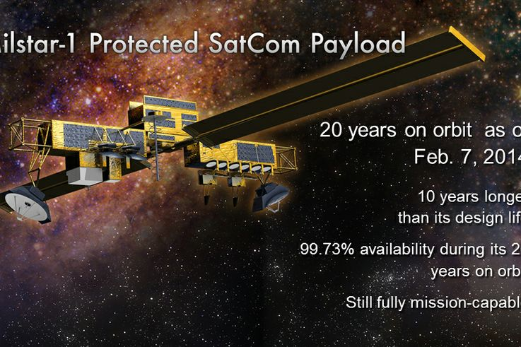 Milstar Payloads
