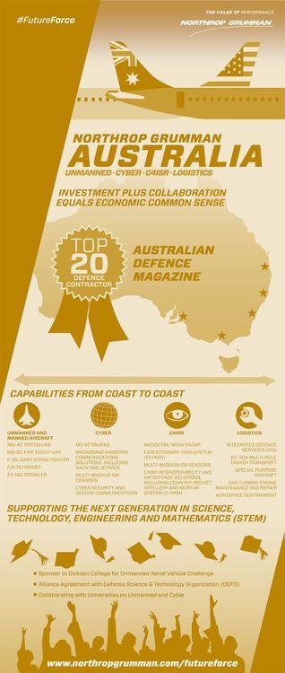 Northrop Grumman Australia
