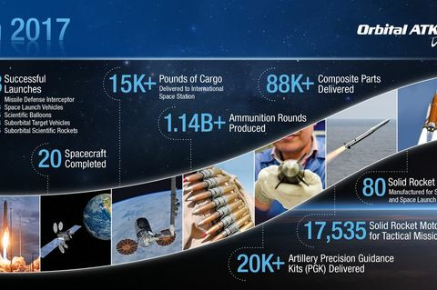 Orbital ATK: A Year in Review