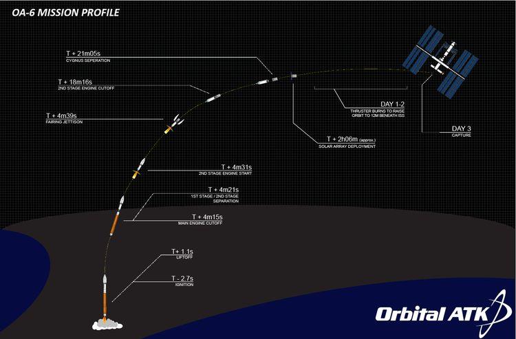 oa-6_launch_update