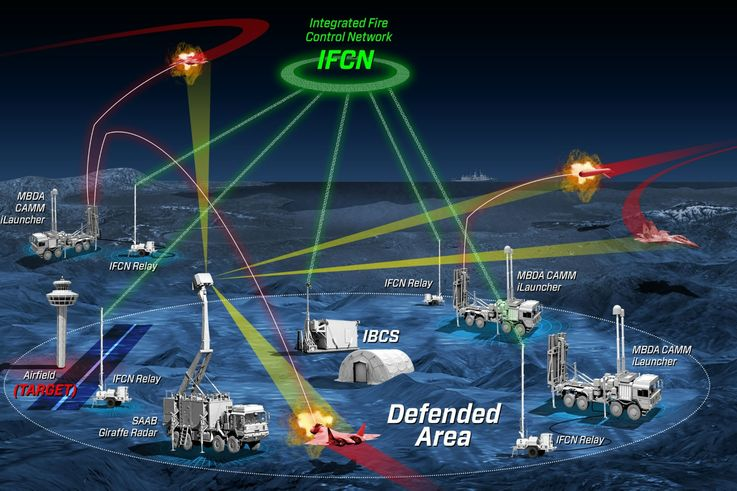 Northrop Grumman, MBDA and Saab Demonstrate the Integration of Disparate Missile and Radar Systems into Integrated Air and Missile Defense Battle Manager