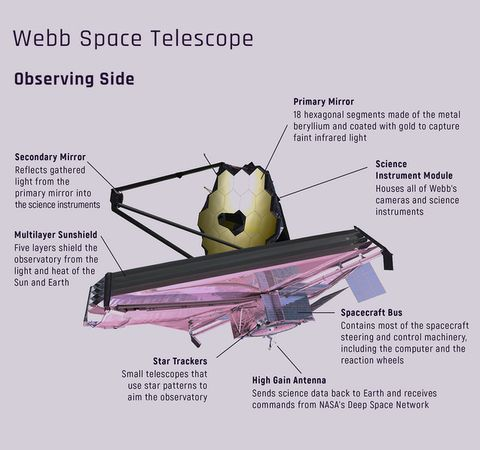 NASA's James Webb Space Telescope Secondary Mirror Deploys for the First Time Using the Spacecraft Flight Electronics_1