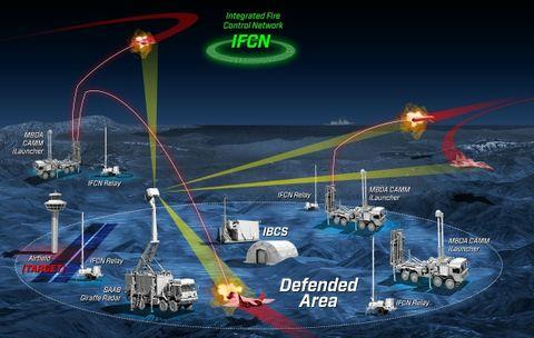 Koncern Northrop Grumman razem ze spkami MBDA i Saab zademonstrowa integracj rozproszonych systemw rakietowych i radarowych ze zintegrowanym systemem dowodzenia obron przeciwlotnicz i przeciwrakietow