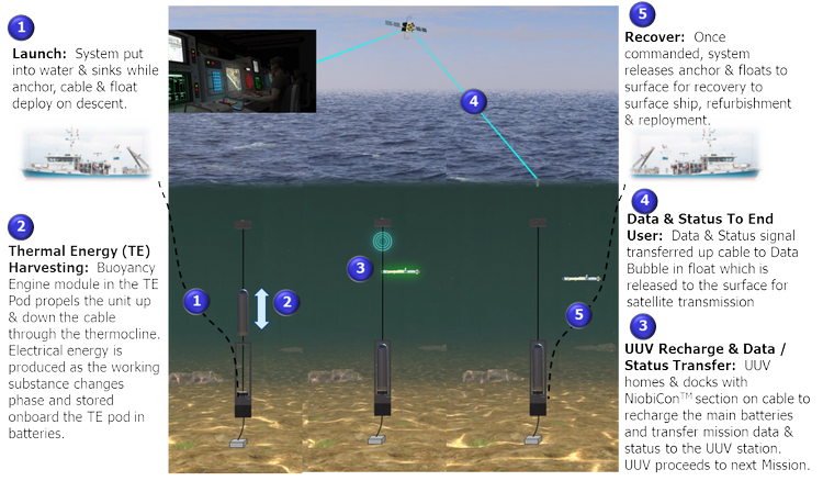 Northrop Grumman and Seatrec Recognized for Self-Sustaining Unmanned Underwater Vehicle Charging Station Design_3