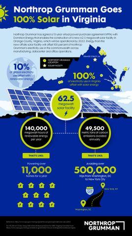 Northrop Grumman Commits to 100 Percent Solar Energy in Virginia_2
