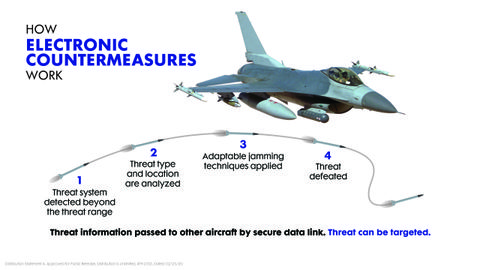Modernized Electronic Warfare for the Global F-16 Fleet_2