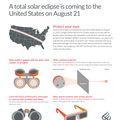 Solar Eclipse Safety