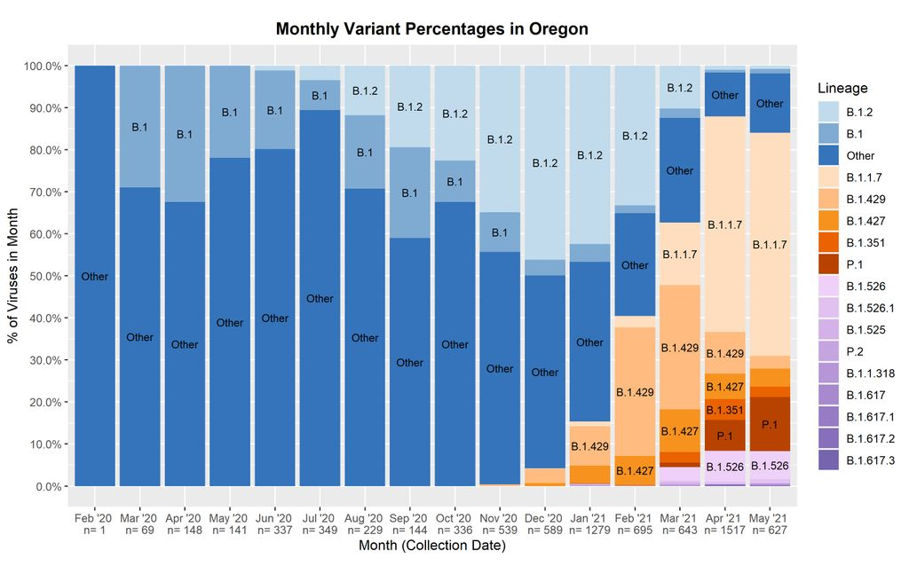 Color-coded chart of monthly COVID-19 variant percentages in Oregon