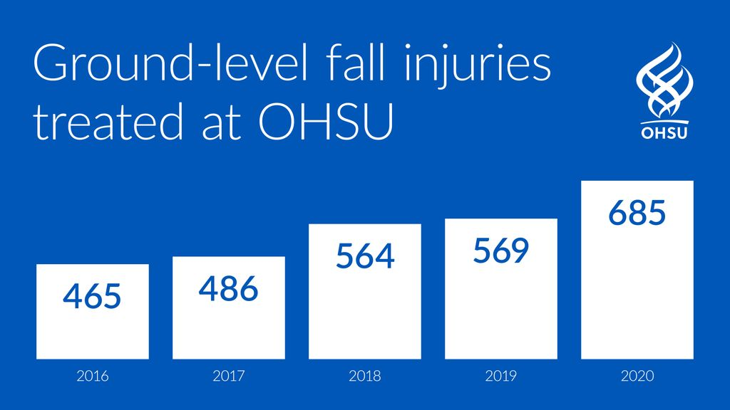 This graph shows that 465 fall injuries were treated at OHSU in 2016, 486 in 2017, 564 in 2018, 569 in 2019 and 685 in 2020.