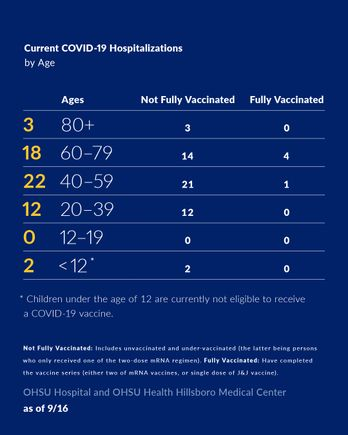 COVID-19 hospitalizations by age as of September 16, 2021