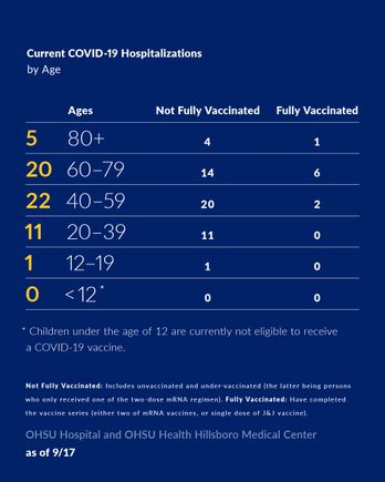 COVID-19 hospitalizations by age september 17 2021