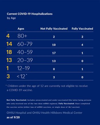COVID-19 Hospitalizations by age September 20, 2021