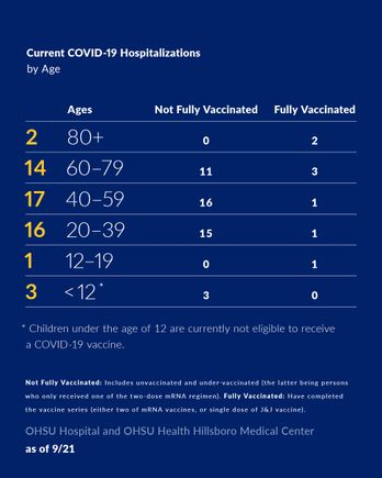 COVID-19 hospitalizations by age September 21 2021