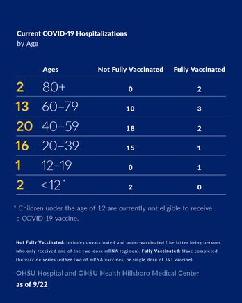 COVID-19 hospitalizations by age September 22 2021